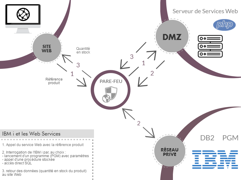 Web Services sur IBM i par NoToS